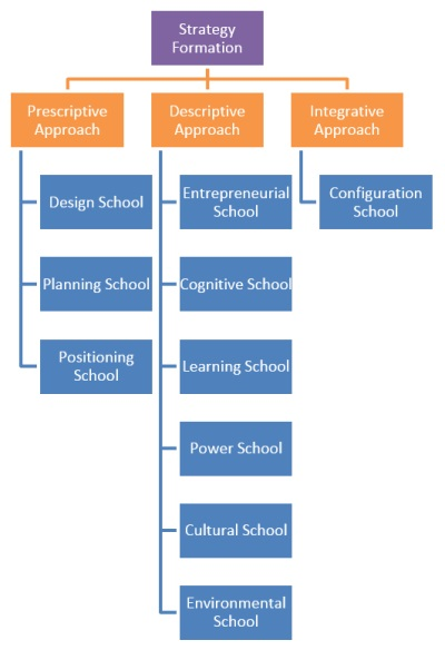 schools of thought on strategic management 1 the design school (strategy as a process of conception) 2 the planning school (strategy as a formal process) 3 the positioning school(strategy as a analytical process) 4.