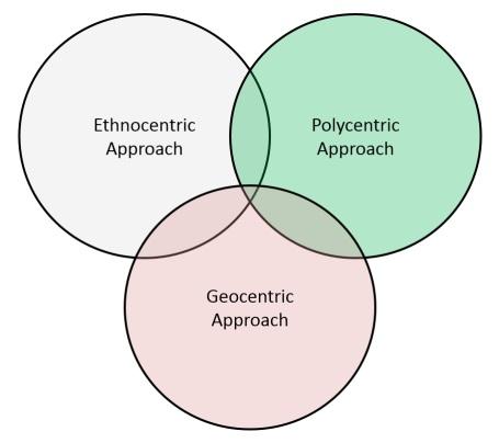 ethnocentric geocentric and polycentric