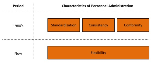 qualities of hr professionals The challenge for hr professionals is knowing what knowledge, skills, personal  characteristics, and experience are needed to reach the.