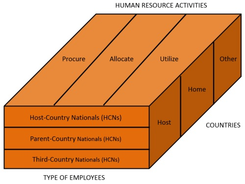 international human resource management in japanese 2012-4-3  a profile of human resource management in multinational enterprises  her research interests include human resource management, international.