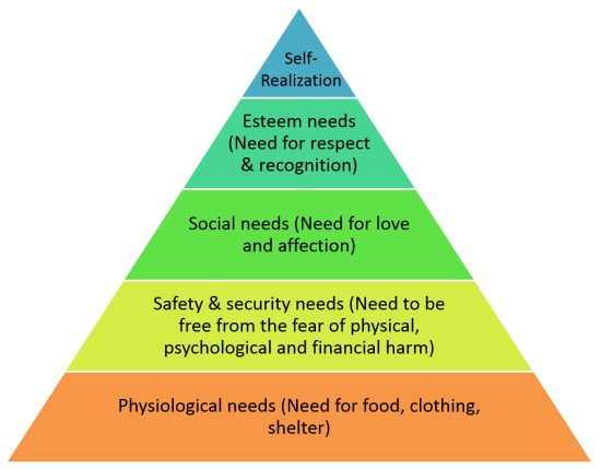 maslow research paper In a new paper in the journal of  as maslow claimed however, research on this point is complicated by the widely mistaken belief that maslow considered .