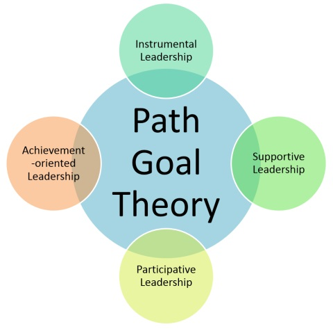 behaviour theories of leadership are static Well known contingency leadership styles are from situational leadership theory, which links leadership style with the task maturity of the individual or followers other common styles within this framework are fielder's contingency model, path – goal theory, and the leadership process model.