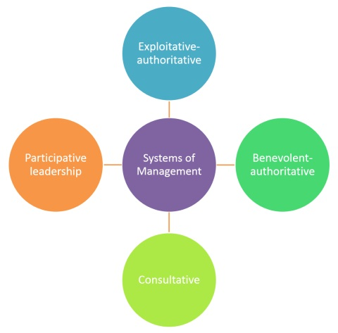 Likert's Systems of Management Leadership | Business Leadership