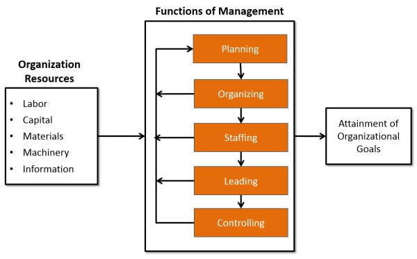 aspects of planning in management