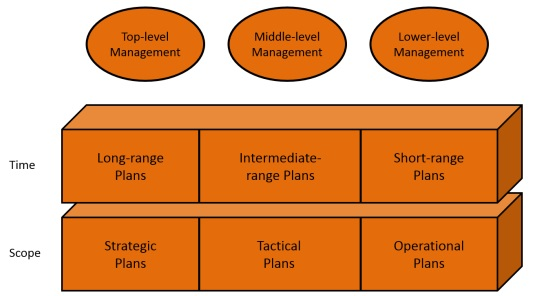 levels of planning in management essay View the checklist and example personal development planning template that  you can  nonetheless, managers also need to take personal responsibility for.