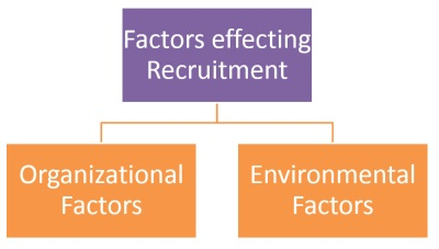internal factors that affect recruitment The following are the 2 important factors affecting recruitment:- 1) internal factors • recruiting policy • temporary and part-time employees.
